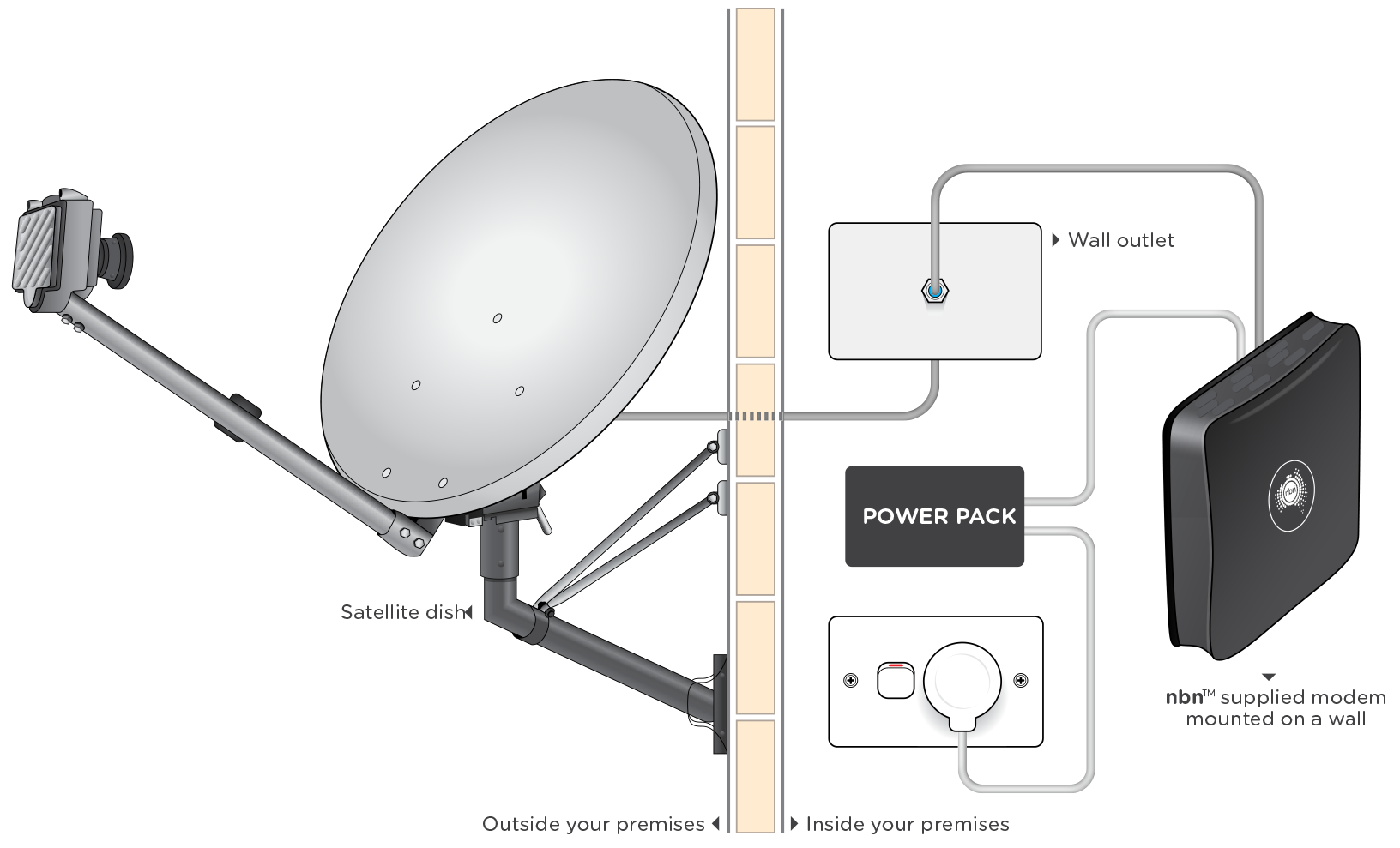 Satellite Dish Connection Diagram Worksheet And Wiring 625 Nbn Sky Muster Service Explained Australia S Rh Nbnco Com Au Hopper