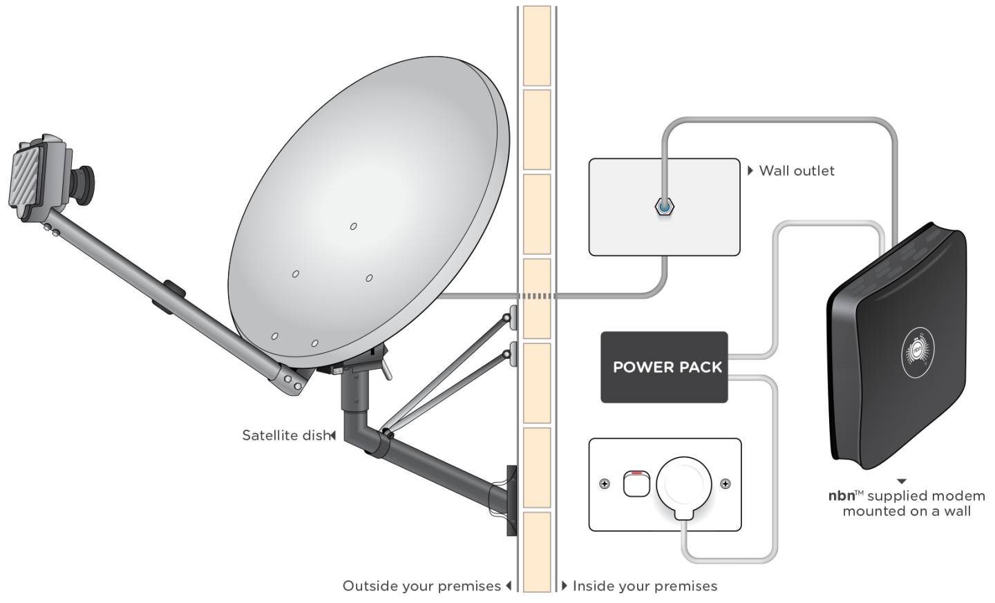 Sky Muster satellite diagram