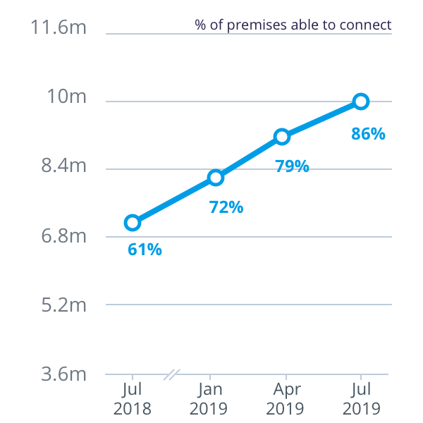 How we're tracking: July 2019 | nbn
