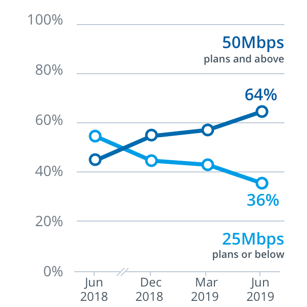 How we're tracking: June 2019 | nbn