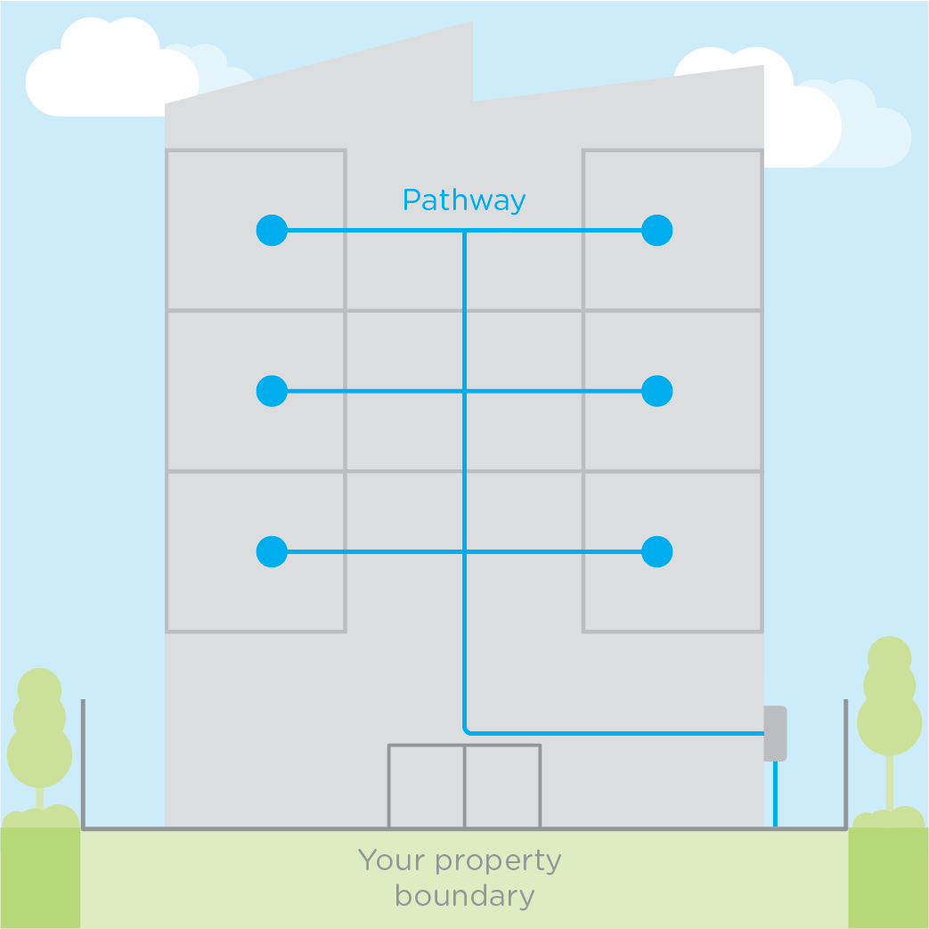 For example, the LIC may be connected from the right side of the property to the property boundary.