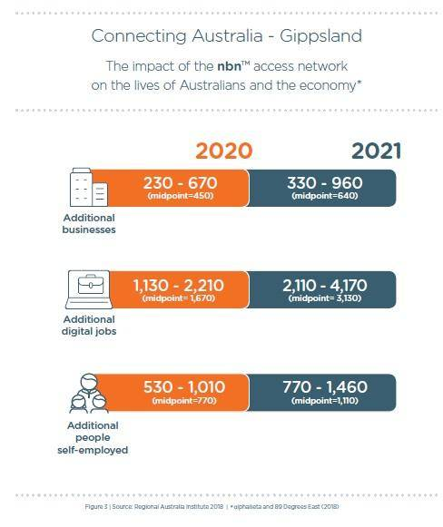 The impact that nbn has on Australians and the economy.