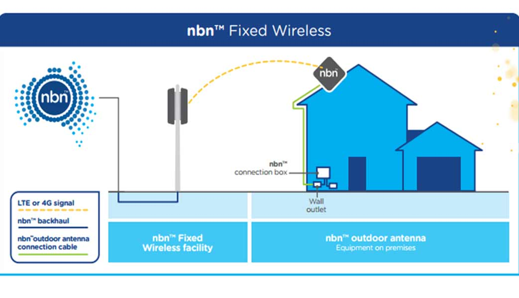 What Is The Nbn Multi Technology Mix Nbn Australia S