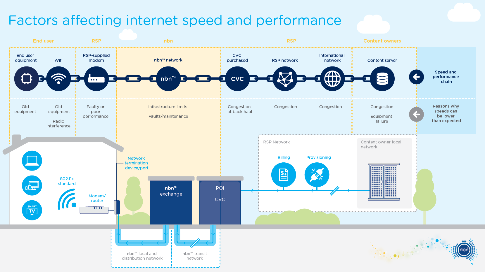 factors that affect modem connection speed Factors affecting the speed of your broadband connection your plan different broadband plans have different speeds as do different technologies the speed quoted on your plan is the maximum speed, the actual speed.