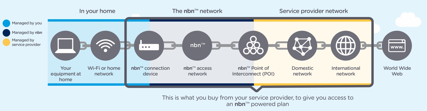 Frequent questions about connecting to the nbn network nbn the three main nbn network wholesale speed tiers sold to rsps are nbn 25 nbn 50 and nbn 100 sciox Choice Image