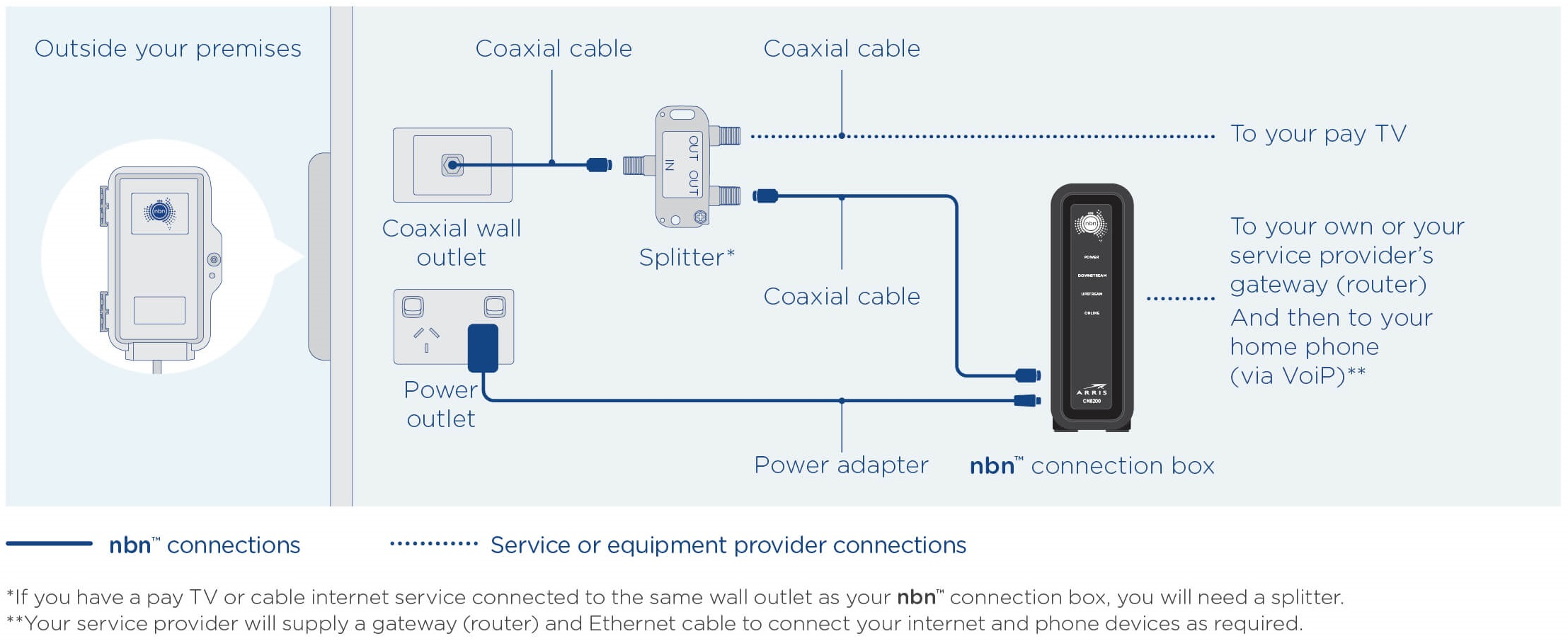 1730100_HFC_Supplied equipment diagram2 nbn™ hybrid fibre coaxial nbn australia's new broadband access telephone wall socket wiring diagram australia at nearapp.co