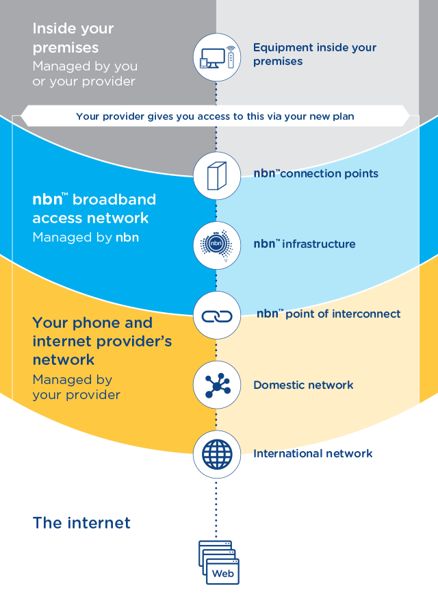 The network explained nbn australias new broadband access network definitions sciox Choice Image