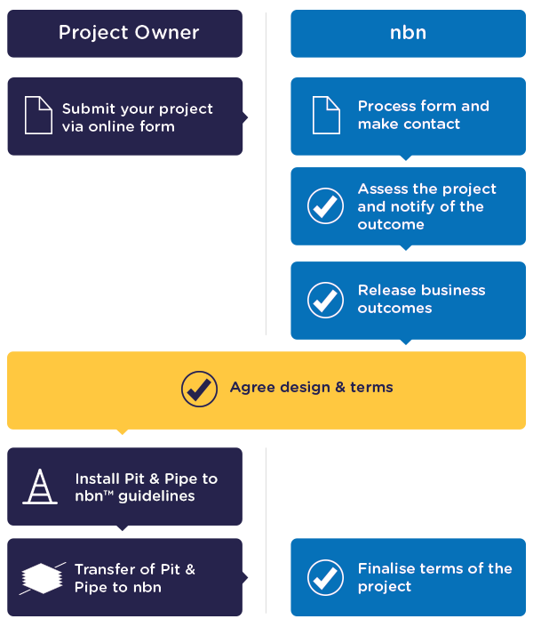 will the project be able to be completed by the may 20 deadline I have used this as a starting point for the projectlibre project  in what circumstances may a project  want a task to be completed if the deadline date passes.