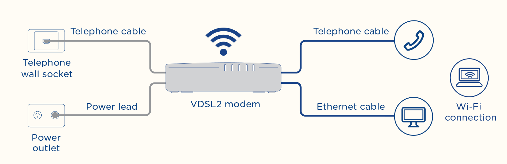 telstra nbn router instructions pdf
