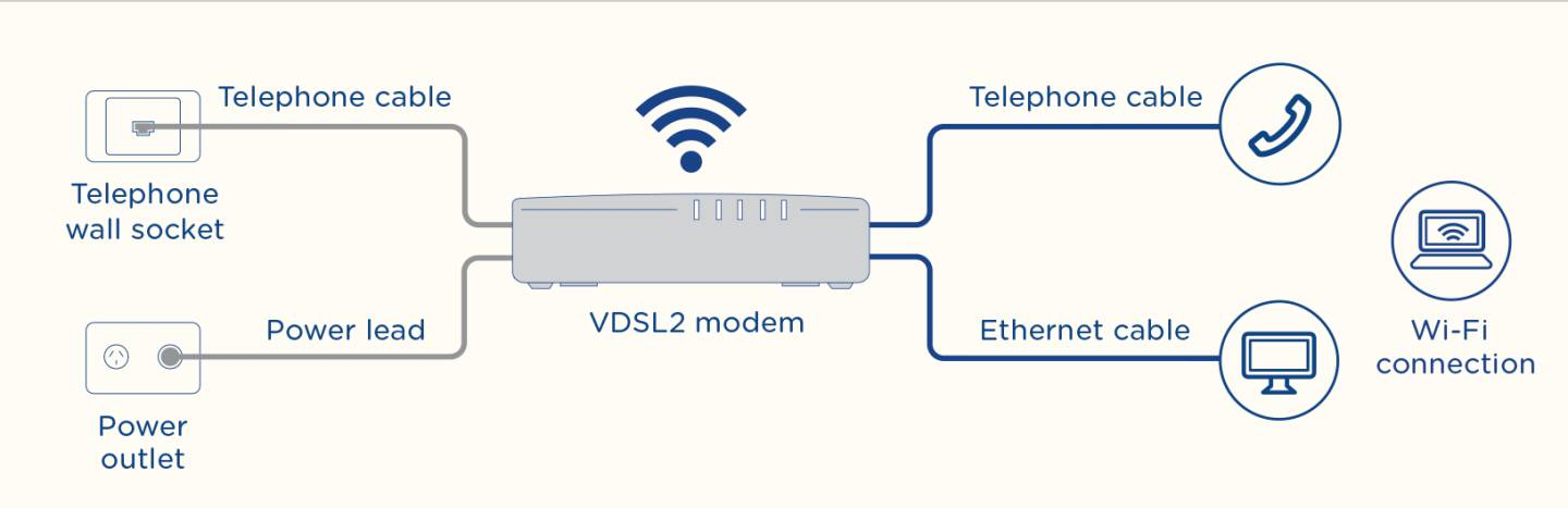 Cool Nbn Fibre To The Building Explained Fttb Nbn Australias Wiring 101 Vieworaxxcnl