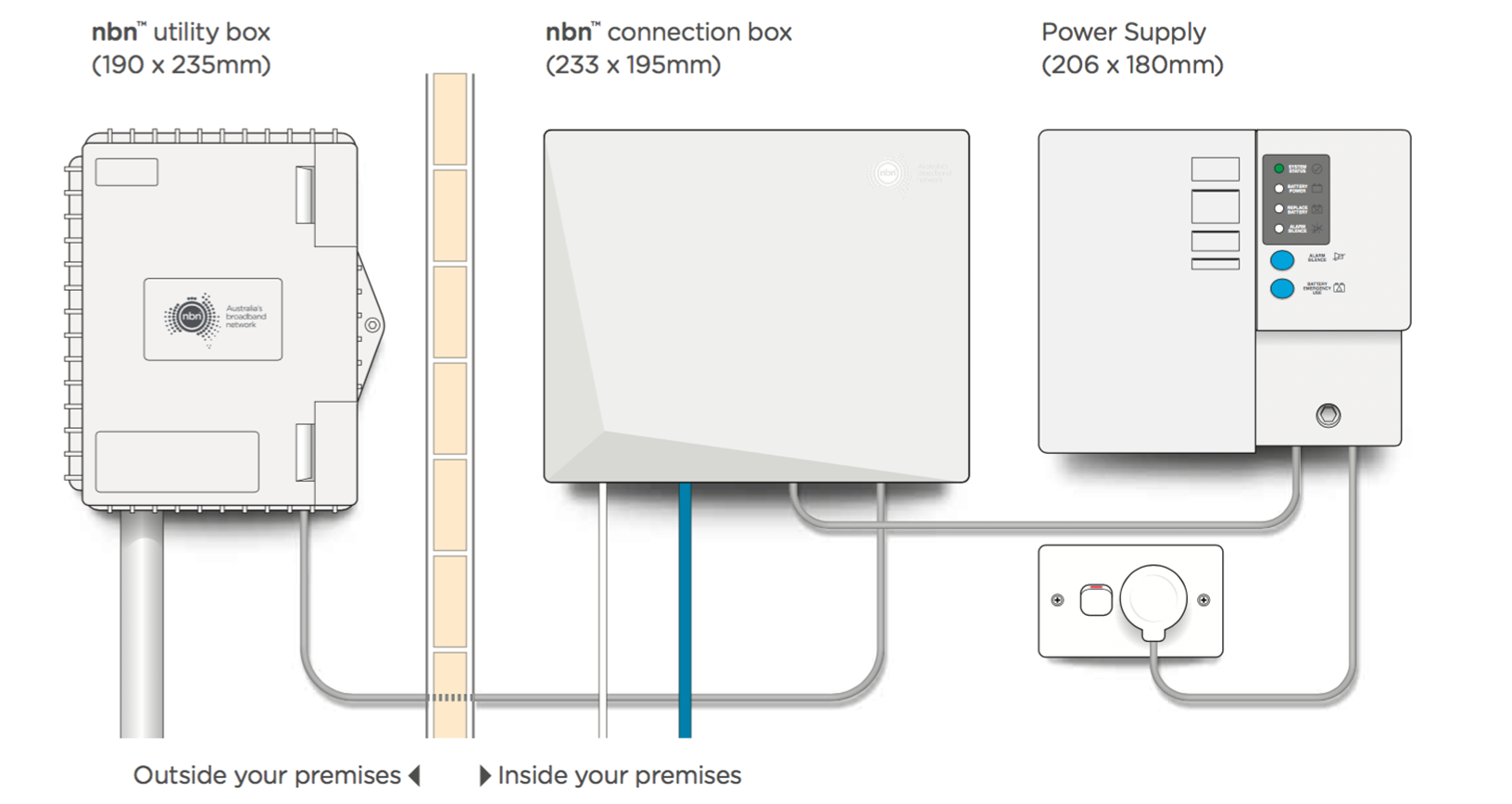 Nbn Fibre To The Premises Explained Fttp Australias Wiring House For Fiber Optics Refer Diagram Above Of Equipment That May Be Installed At Your Depending On Internal Or External Location