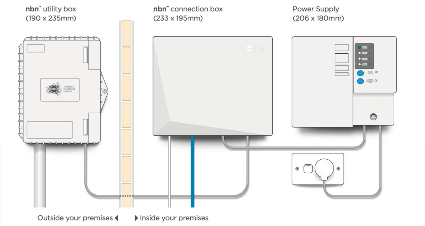 nbn™ Fibre to the Premises explained (FTTP) | nbn on home wiring designs, home wiring panel, home wiring basics, home wiring systems, home electrical diagrams, home appliances diagrams, home wiring for dummies, home plumbing diagrams, home wiring codes, home safety diagrams, microwave ovens diagrams, home wiring circuits, home wiring plans, home wiring layout, home wiring symbols, home ventilation diagrams, home wiring details, insurance diagrams, home wiring prints, home theater hookup diagrams,